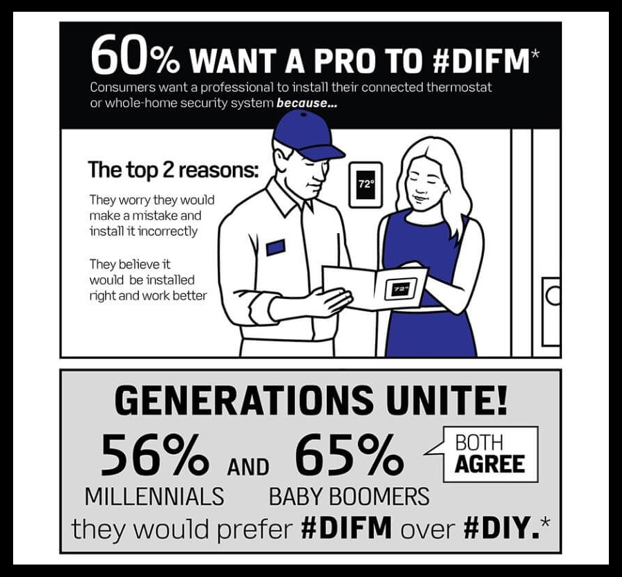 60% Want a PRO to #DIFM