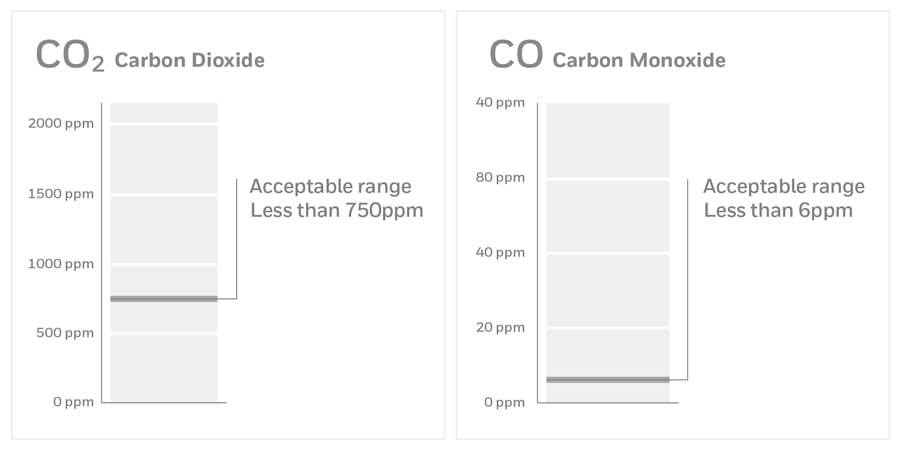 Acceptable range for CO2 and CO according to industry and proprietary product information.