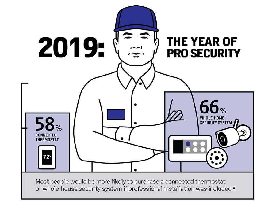 2019: The Year of PRO Security