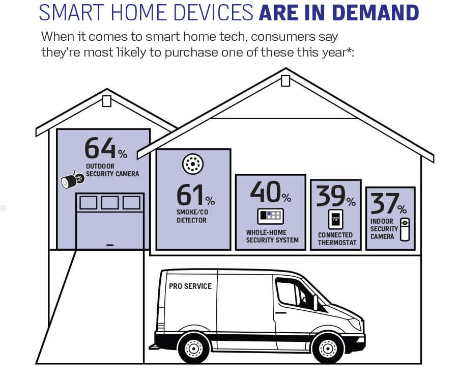 Smart Home Devices Are in Demand