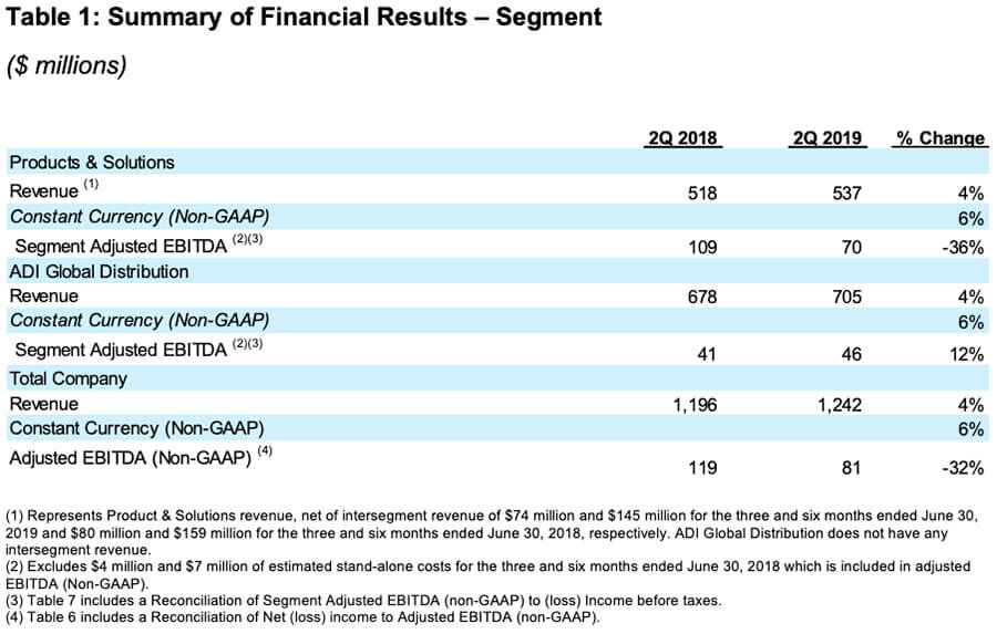 Table 1: Summary of Financial Results - Segment (2019 Q2 Earnings Resideo)